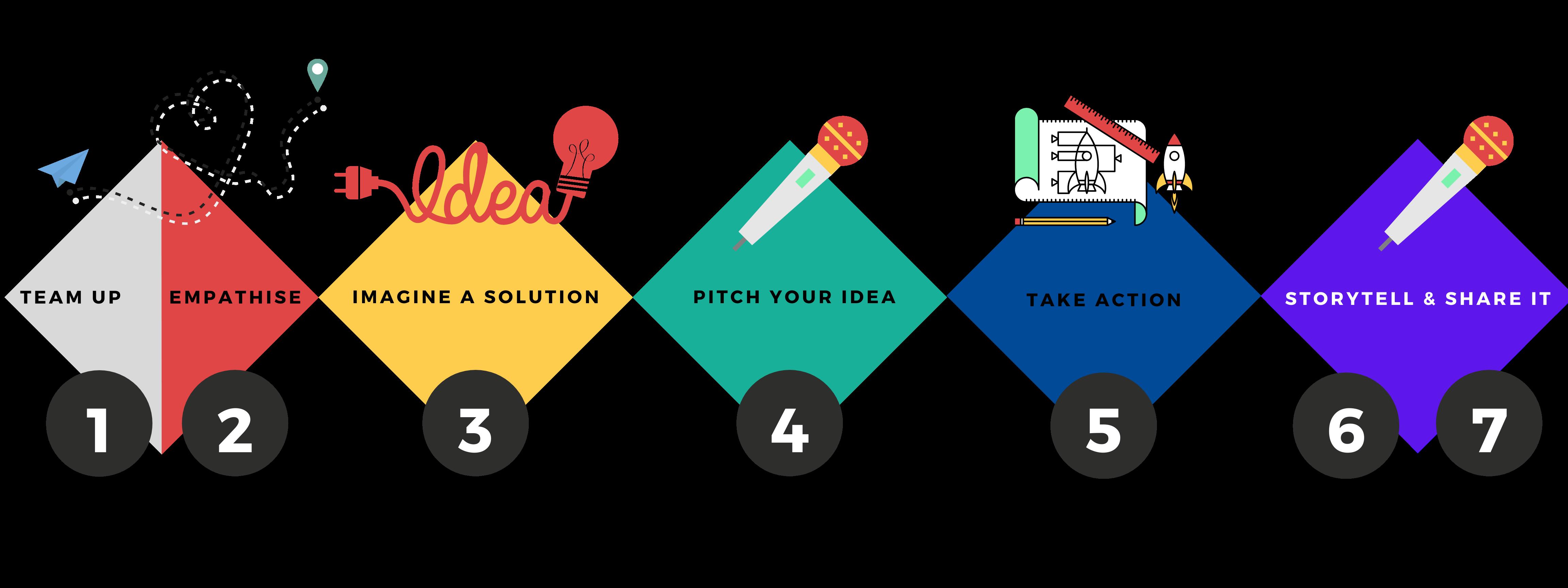 Design Thinking Process Beyond Education